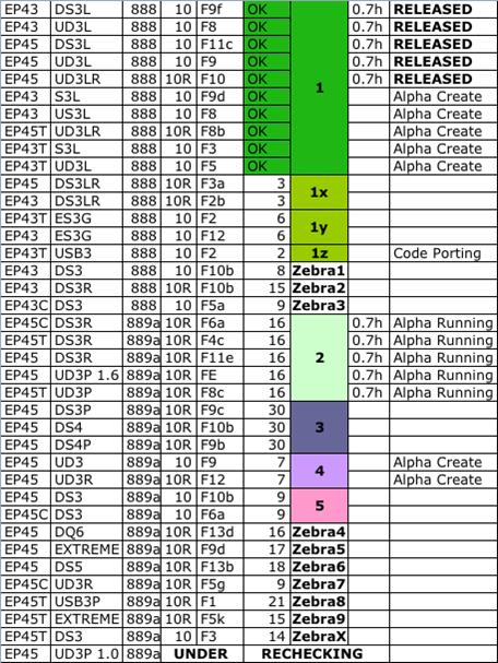 tabela03221943