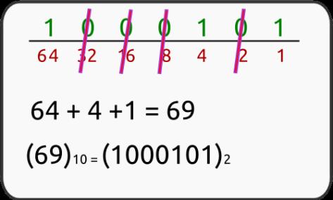 conversao_binario-decimal-3