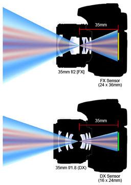 Comparação dos sensores FX e DX